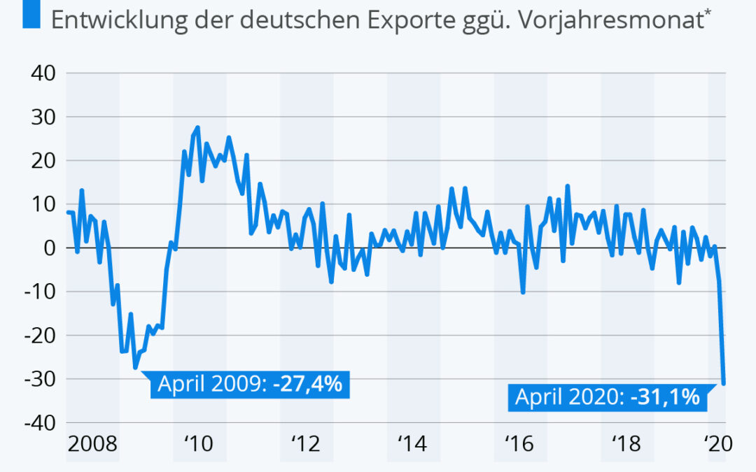 Größter Einbruch der Exporte seit 1950